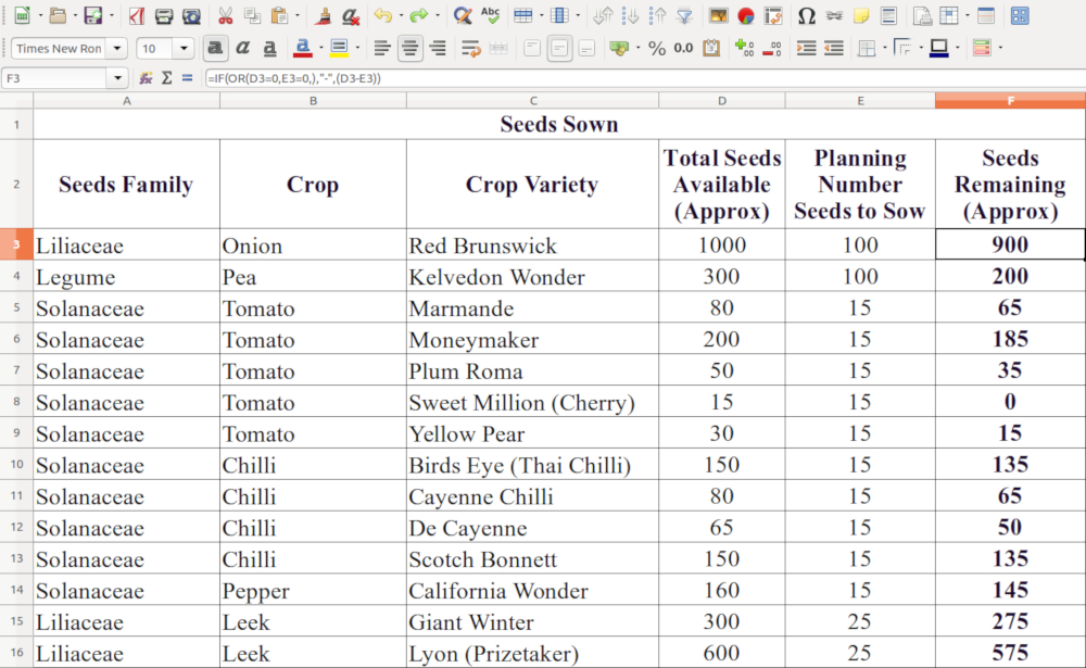 Planning Seeds Sowing