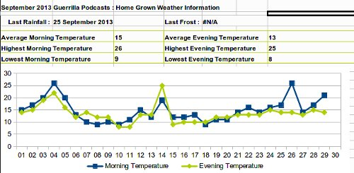 September 2013 Weather Graph